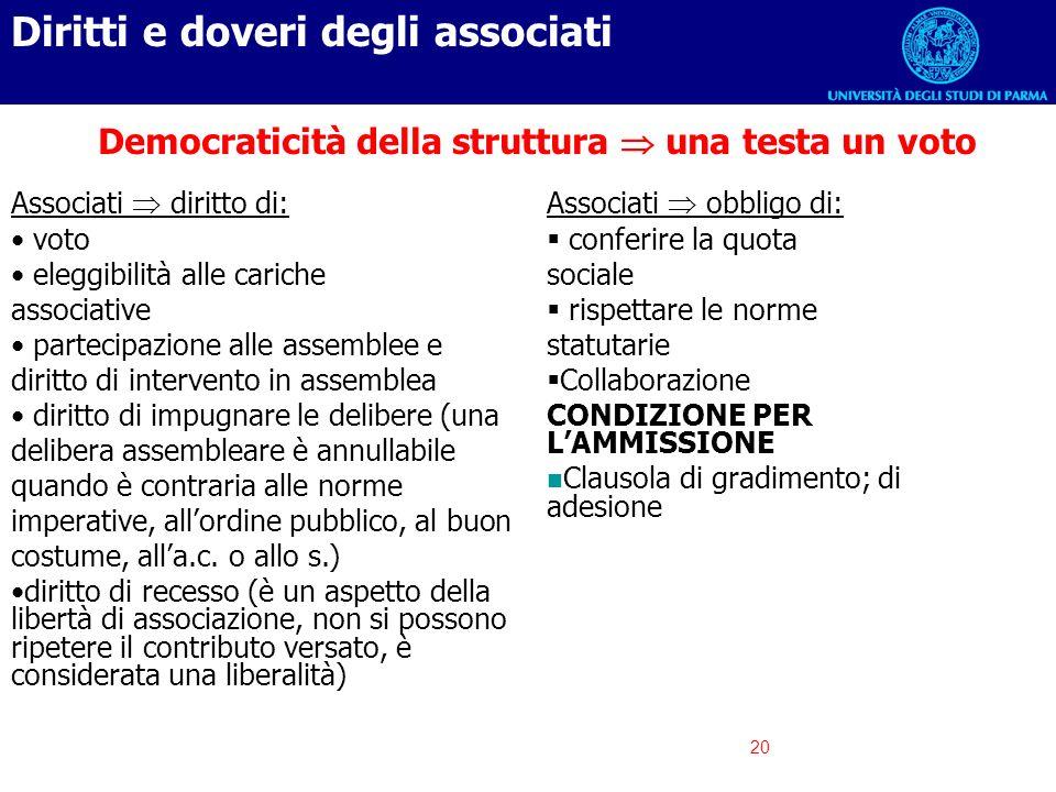 20 Democraticità della struttura una testa un voto Associati diritto di: voto eleggibilità alle cariche associative partecipazione alle assemblee e di