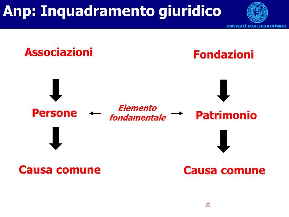 22 Associazioni Fondazioni Elemento fondamentale Persone Patrimonio Causa comune Anp: Inquadramento giuridico