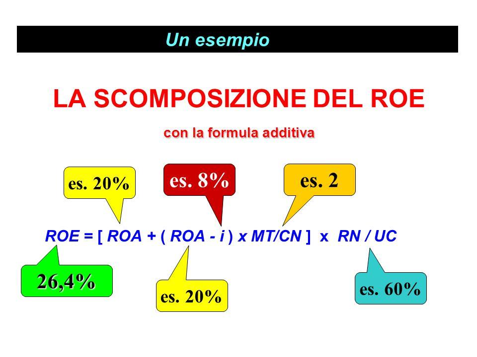 con la formula additiva LA SCOMPOSIZIONE DEL ROE con la formula additiva ROE = [ ROA + ( ROA - i ) x MT/CN ] x RN / UC es. 20% es. 8% es. 60% 26,4% es