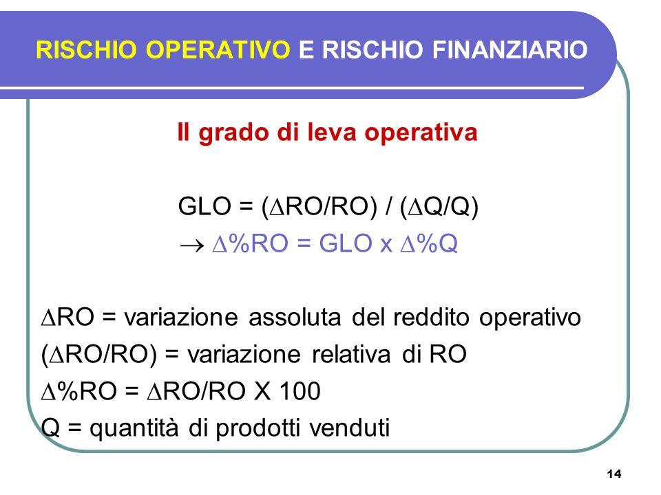 14 Il grado di leva operativa GLO = ( RO/RO) / ( Q/Q) %RO = GLO x %Q RO = variazione assoluta del reddito operativo ( RO/RO) = variazione relativa di