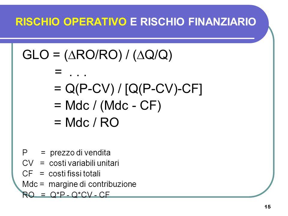 15 GLO = ( RO/RO) / ( Q/Q) =... = Q(P-CV) / [Q(P-CV)-CF] = Mdc / (Mdc - CF) = Mdc / RO P = prezzo di vendita CV = costi variabili unitari CF = costi f