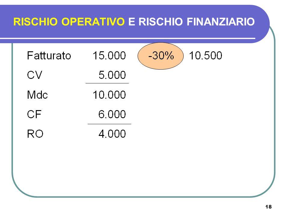 18 RISCHIO OPERATIVO E RISCHIO FINANZIARIO