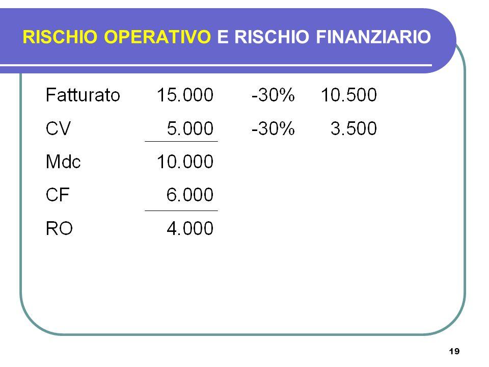 19 RISCHIO OPERATIVO E RISCHIO FINANZIARIO
