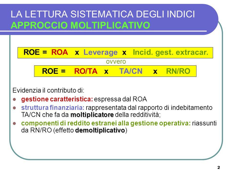 2 LA LETTURA SISTEMATICA DEGLI INDICI APPROCCIO MOLTIPLICATIVO ROE = ROA x Leverage x Incid. gest. extracar. ovvero ROE = RO/TA x TA/CN x RN/RO Eviden
