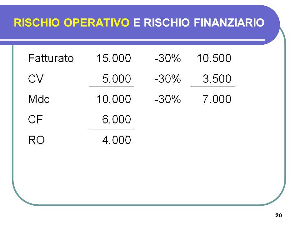 20 RISCHIO OPERATIVO E RISCHIO FINANZIARIO