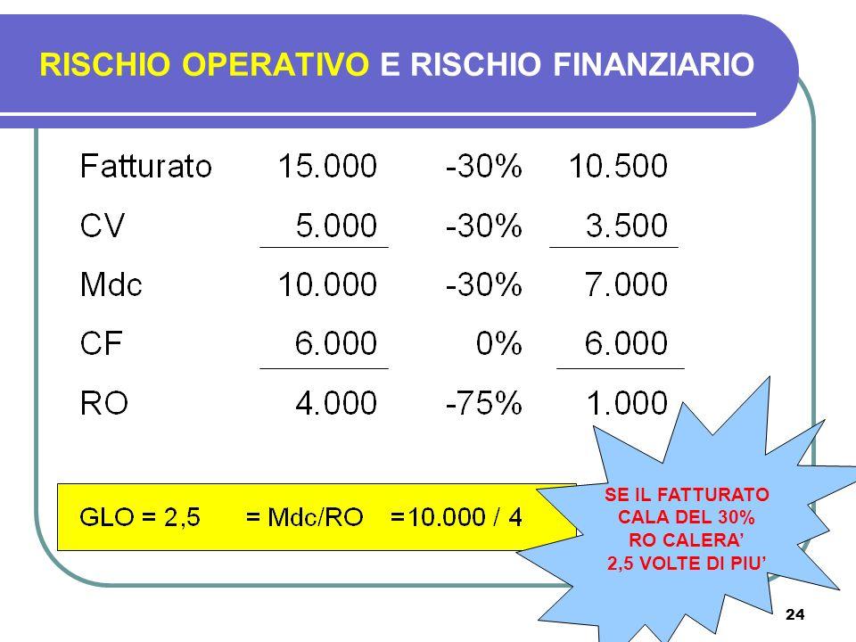 24 RISCHIO OPERATIVO E RISCHIO FINANZIARIO SE IL FATTURATO CALA DEL 30% RO CALERA 2,5 VOLTE DI PIU