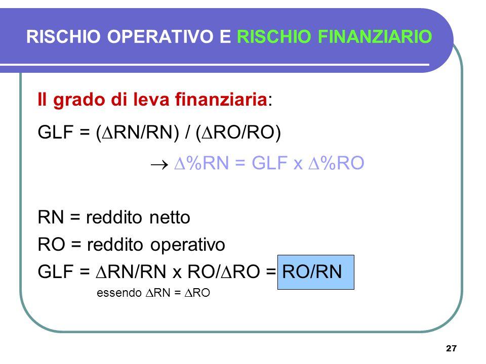 27 Il grado di leva finanziaria: GLF = ( RN/RN) / ( RO/RO) %RN = GLF x %RO RN = reddito netto RO = reddito operativo GLF = RN/RN x RO/ RO = RO/RN esse