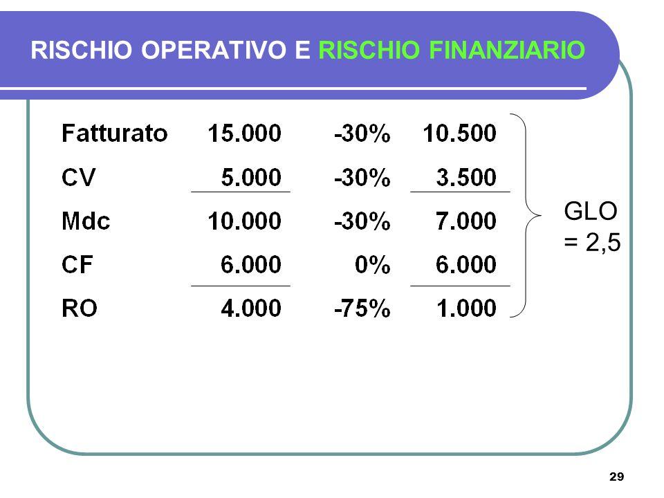 29 RISCHIO OPERATIVO E RISCHIO FINANZIARIO GLO = 2,5