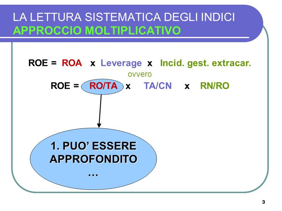 3 LA LETTURA SISTEMATICA DEGLI INDICI APPROCCIO MOLTIPLICATIVO ROE = ROA x Leverage x Incid. gest. extracar. ovvero ROE = RO/TA x TA/CN x RN/RO 1. PUO