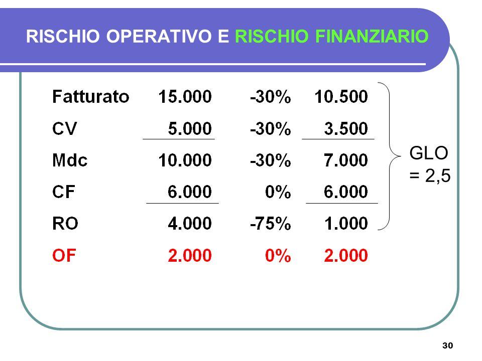 30 RISCHIO OPERATIVO E RISCHIO FINANZIARIO GLO = 2,5