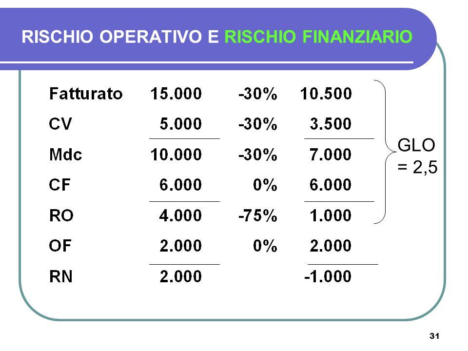31 RISCHIO OPERATIVO E RISCHIO FINANZIARIO GLO = 2,5