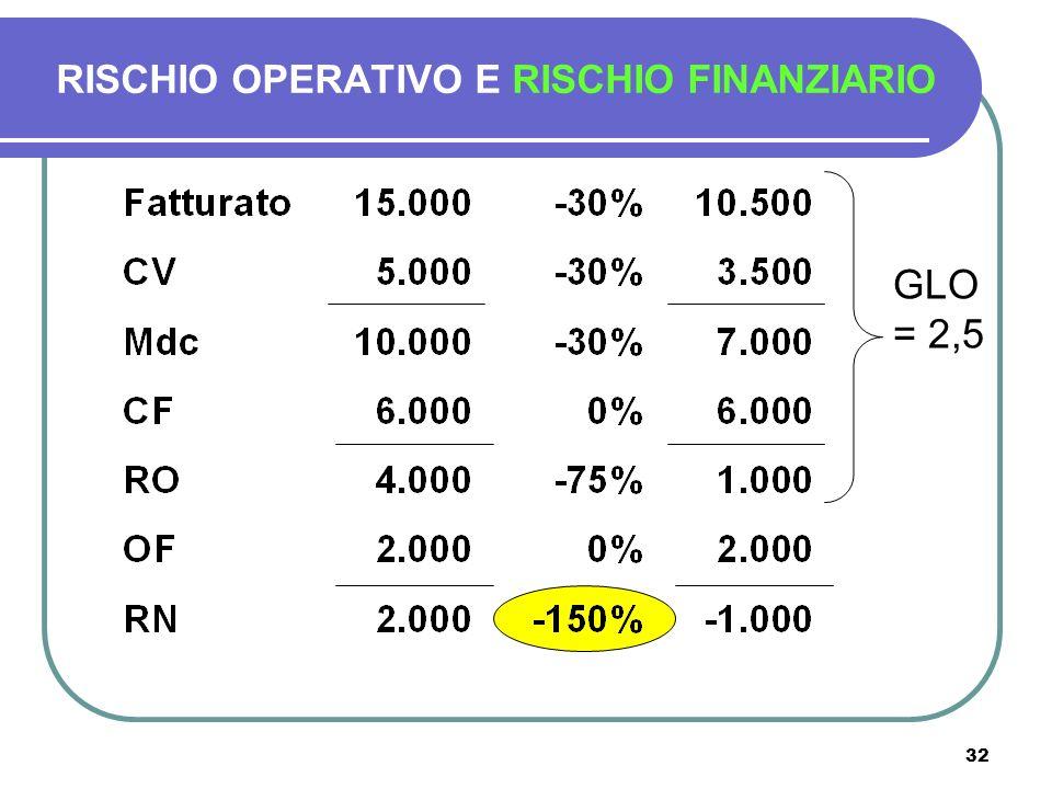 32 RISCHIO OPERATIVO E RISCHIO FINANZIARIO GLO = 2,5