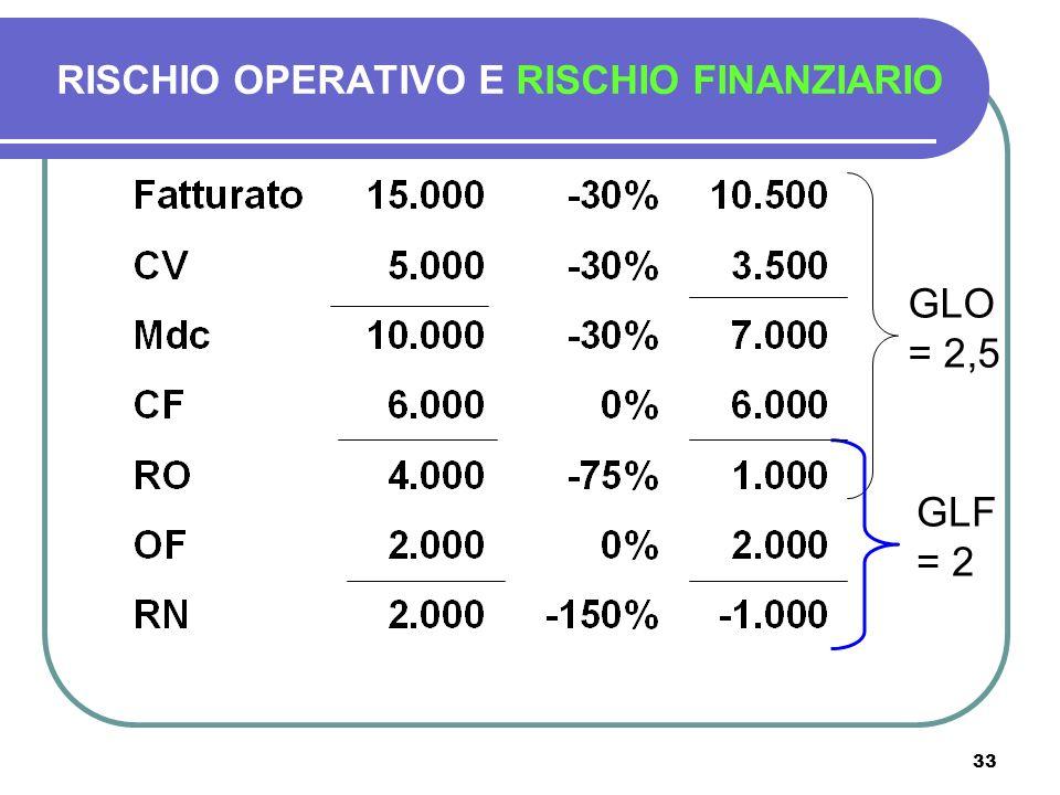 33 RISCHIO OPERATIVO E RISCHIO FINANZIARIO GLO = 2,5 GLF = 2