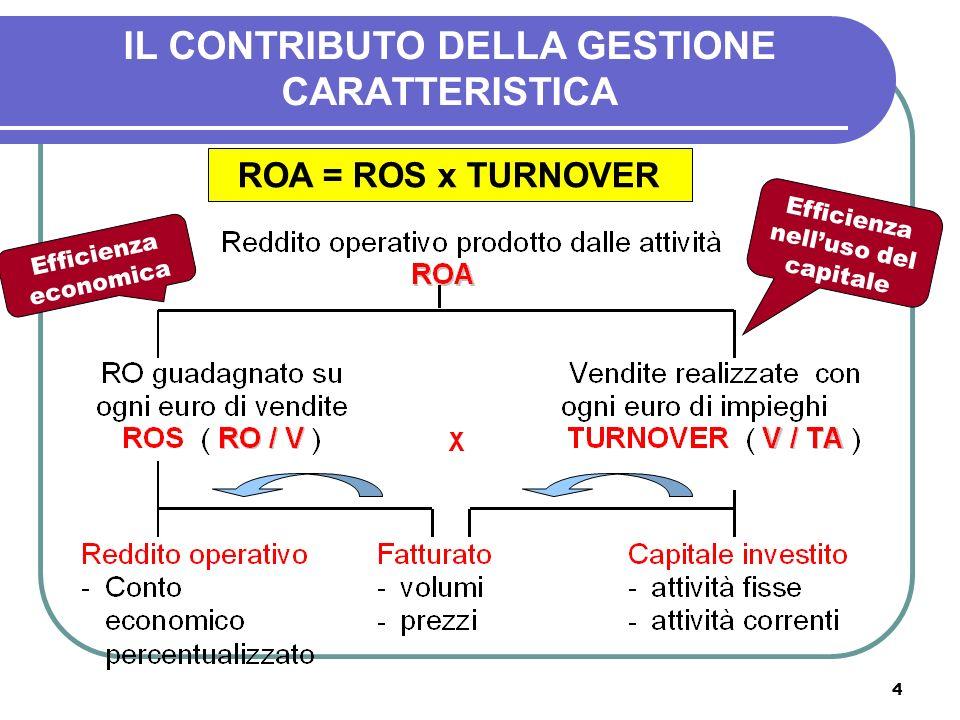 4 IL CONTRIBUTO DELLA GESTIONE CARATTERISTICA ROA = ROS x TURNOVER Efficienza economica Efficienza nelluso del capitale