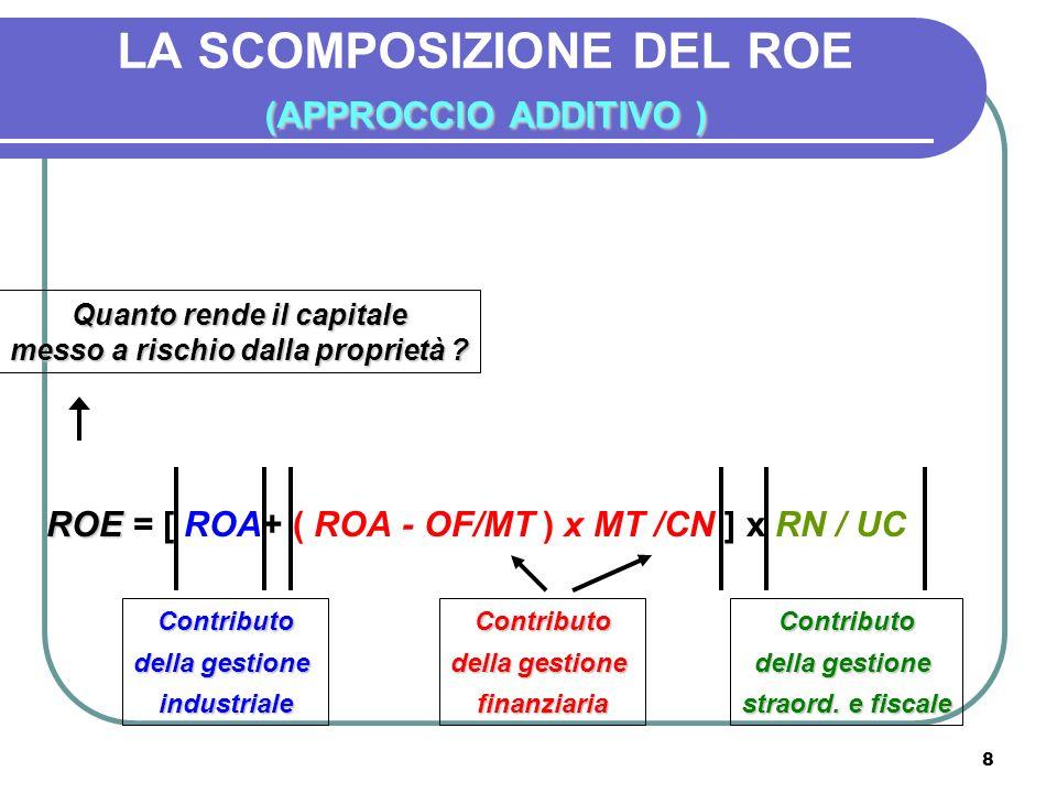 8 (APPROCCIO ADDITIVO ) LA SCOMPOSIZIONE DEL ROE (APPROCCIO ADDITIVO ) ROE ROE = [ ROA+ ( ROA - OF/MT ) x MT /CN ] x RN / UC Contributo della gestione