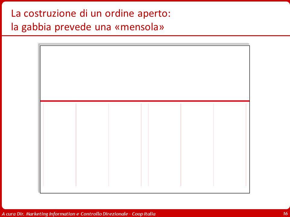 A cura Dir. Marketing Information e Controllo Direzionale – Coop Italia 16 La costruzione di un ordine aperto: la gabbia prevede una «mensola»