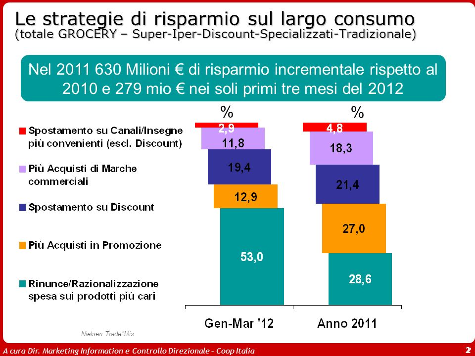 A cura Dir. Marketing Information e Controllo Direzionale – Coop Italia 2 Le strategie di risparmio sul largo consumo (totale GROCERY – Super-Iper-Dis