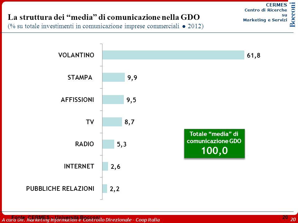 A cura Dir. Marketing Information e Controllo Direzionale – Coop Italia 20 La struttura dei media di comunicazione nella GDO (% su totale investimenti