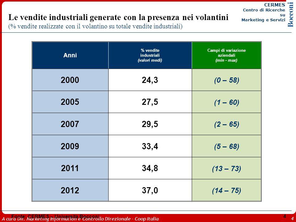 A cura Dir. Marketing Information e Controllo Direzionale – Coop Italia 4 Le vendite industriali generate con la presenza nei volantini (% vendite rea