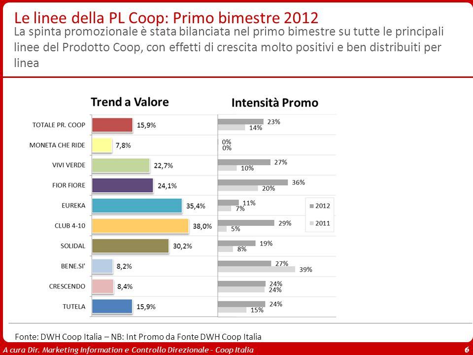 A cura Dir. Marketing Information e Controllo Direzionale – Coop Italia 6 Le linee della PL Coop: Primo bimestre 2012 Fonte: DWH Coop Italia – NB: Int