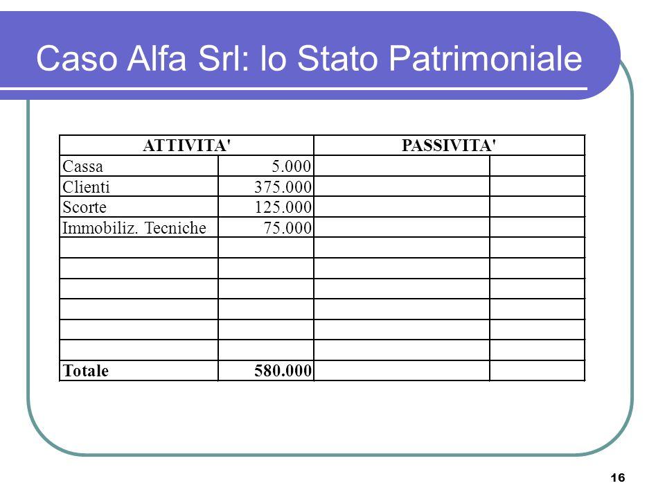 16 Caso Alfa Srl: lo Stato Patrimoniale Cassa5.000 Clienti375.000 Scorte125.000 Immobiliz.