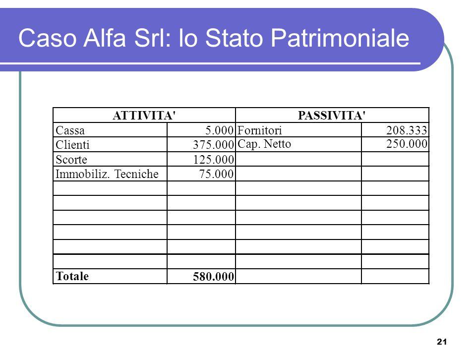 21 Caso Alfa Srl: lo Stato Patrimoniale Cassa5.000Fornitori208.333 Clienti375.000 Scorte125.000 Immobiliz.