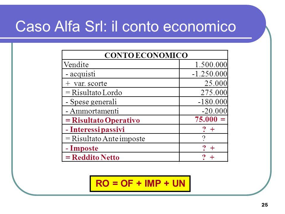 25 Caso Alfa Srl: il conto economico Vendite1.500.000 - acquisti-1.250.000 + var.