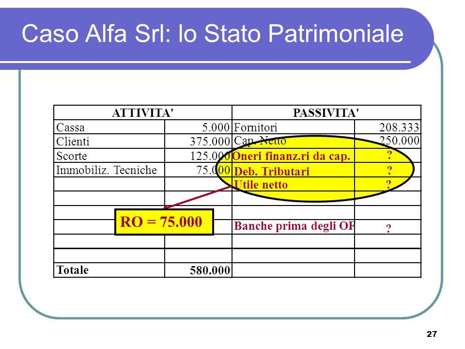 27 Caso Alfa Srl: lo Stato Patrimoniale Cassa5.000Fornitori208.333 Clienti375.000 Banche prima degli OF .