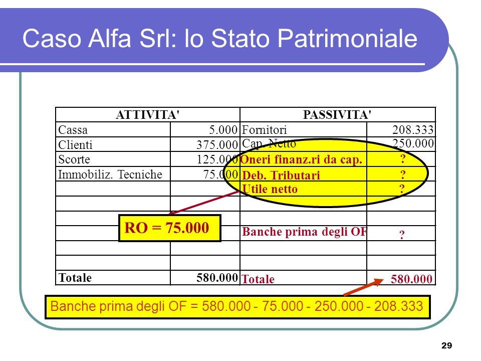 29 Caso Alfa Srl: lo Stato Patrimoniale Cassa5.000Fornitori208.333 Clienti375.000 Banche prima degli OF .