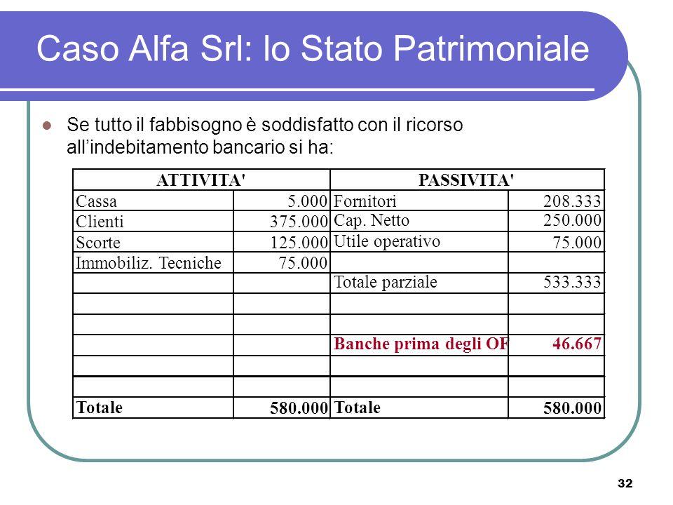 32 Caso Alfa Srl: lo Stato Patrimoniale Se tutto il fabbisogno è soddisfatto con il ricorso allindebitamento bancario si ha: Cassa5.000Fornitori208.333 Clienti375.000 Scorte125.000 Immobiliz.