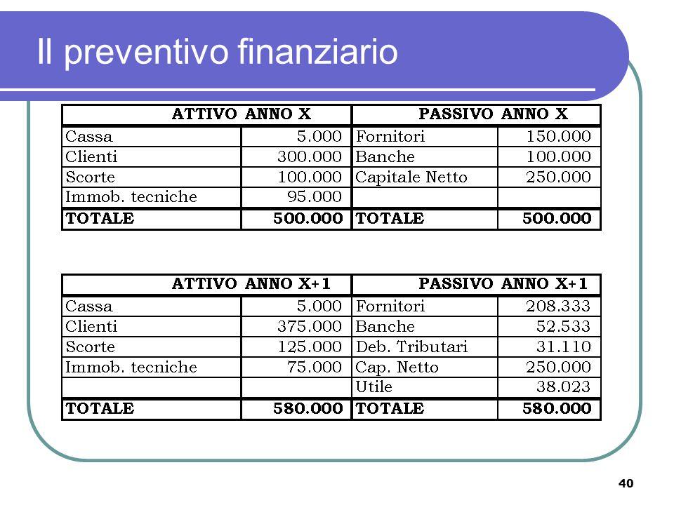 40 Il preventivo finanziario
