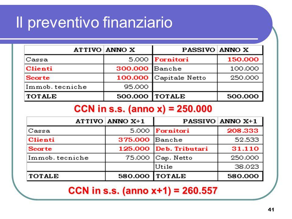 41 Il preventivo finanziario CCN in s.s. (anno x) = 250.000 CCN in s.s. (anno x+1) = 260.557