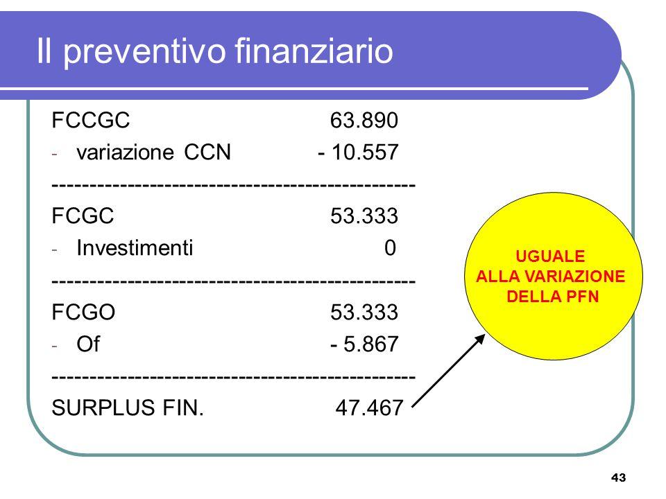 43 Il preventivo finanziario FCCGC 63.890 - variazione CCN- 10.557 ------------------------------------------------- FCGC 53.333 - Investimenti0 ------------------------------------------------- FCGO 53.333 - Of - 5.867 ------------------------------------------------- SURPLUS FIN.