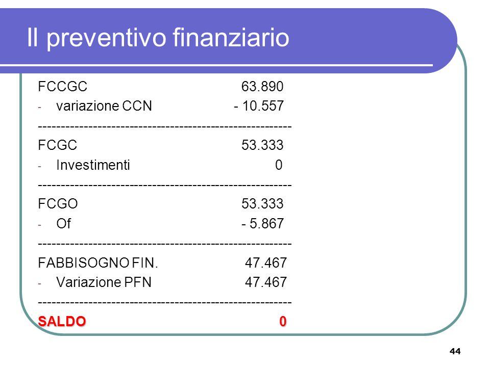 44 Il preventivo finanziario FCCGC 63.890 - variazione CCN- 10.557 -------------------------------------------------------- FCGC 53.333 - Investimenti 0 -------------------------------------------------------- FCGO 53.333 - Of - 5.867 -------------------------------------------------------- FABBISOGNO FIN.