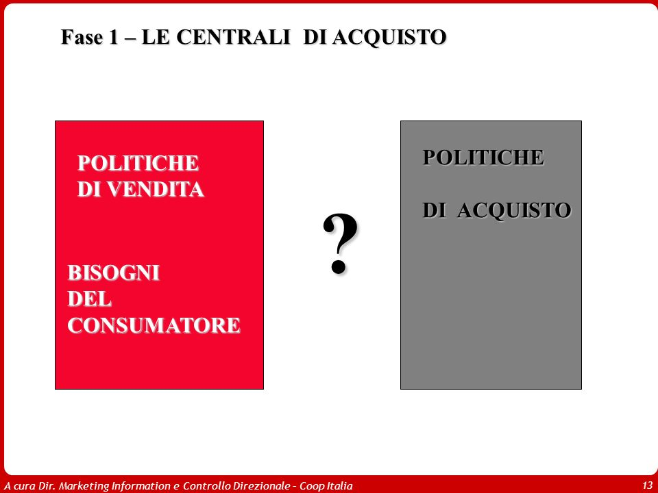 A cura Dir. Marketing Information e Controllo Direzionale – Coop Italia 13 POLITICHE DI VENDITA BISOGNI DEL CONSUMATORE POLITICHE DI ACQUISTO Fase 1 –