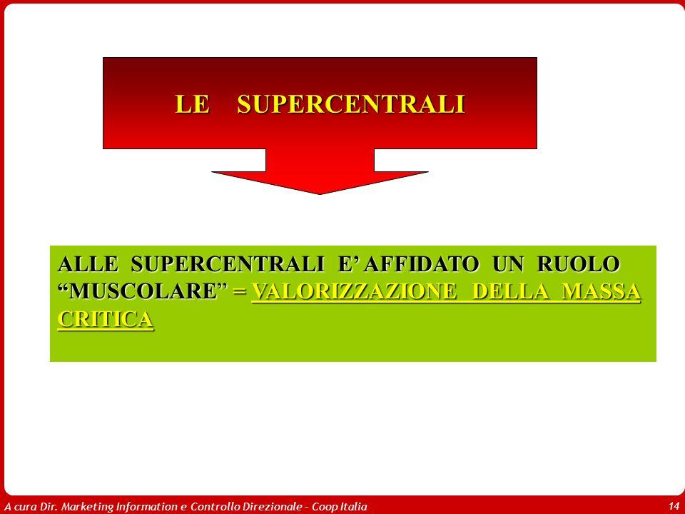 A cura Dir. Marketing Information e Controllo Direzionale – Coop Italia 14 ALLE SUPERCENTRALI E AFFIDATO UN RUOLO MUSCOLARE= VALORIZZAZIONE DELLA MASS