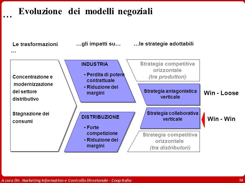 A cura Dir. Marketing Information e Controllo Direzionale – Coop Italia 16 … Le trasformazioni … …gli impatti su… Concentrazione e modernizzazione del