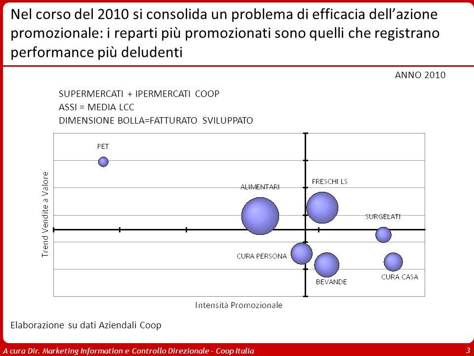 A cura Dir. Marketing Information e Controllo Direzionale – Coop Italia 3 Nel corso del 2010 si consolida un problema di efficacia dellazione promozio