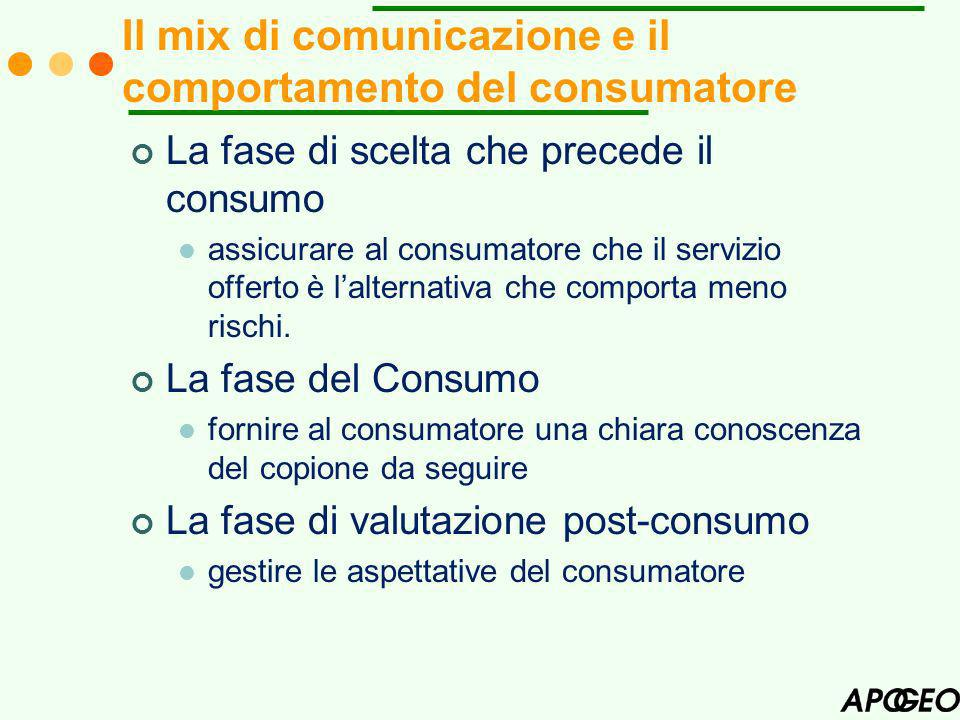 Il mix di comunicazione e il comportamento del consumatore La fase di scelta che precede il consumo assicurare al consumatore che il servizio offerto è lalternativa che comporta meno rischi.