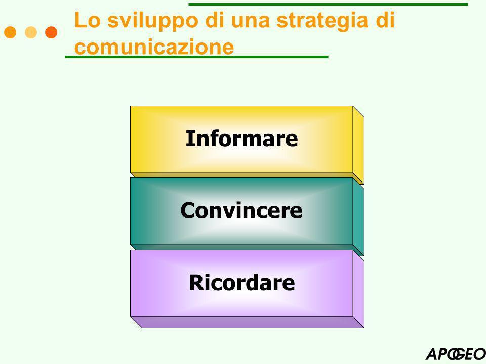 Lo sviluppo di una strategia di comunicazione Informare Convincere Ricordare