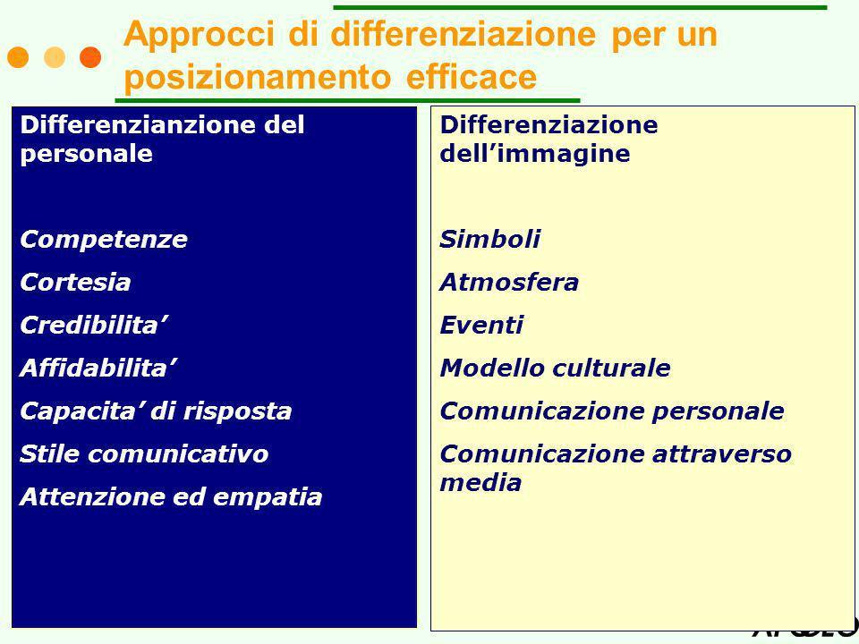 7 Differenzianzione del personale Competenze Cortesia Credibilita Affidabilita Capacita di risposta Stile comunicativo Attenzione ed empatia Differenziazione dellimmagine Simboli Atmosfera Eventi Modello culturale Comunicazione personale Comunicazione attraverso media Approcci di differenziazione per un posizionamento efficace