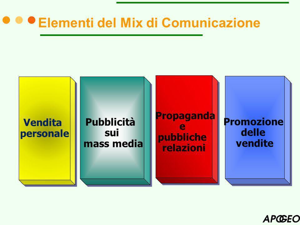 Elementi del Mix di Comunicazione Vendita personale Vendita personale Pubblicità sui mass media Pubblicità sui mass media Propaganda e pubbliche relazioni Propaganda e pubbliche relazioni Promozione delle vendite Promozione delle vendite
