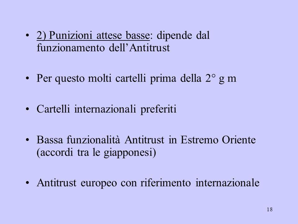 18 2) Punizioni attese basse: dipende dal funzionamento dellAntitrust Per questo molti cartelli prima della 2° g m Cartelli internazionali preferiti B