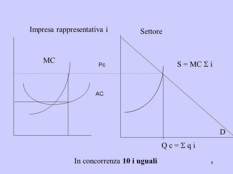 6 Impresa rappresentativa i MC Settore D S = MC i Q c = q i In concorrenza 10 i uguali Pc AC