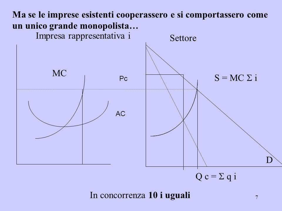 7 Impresa rappresentativa i MC Settore D S = MC i Q c = q i In concorrenza 10 i uguali Pc AC Ma se le imprese esistenti cooperassero e si comportasser