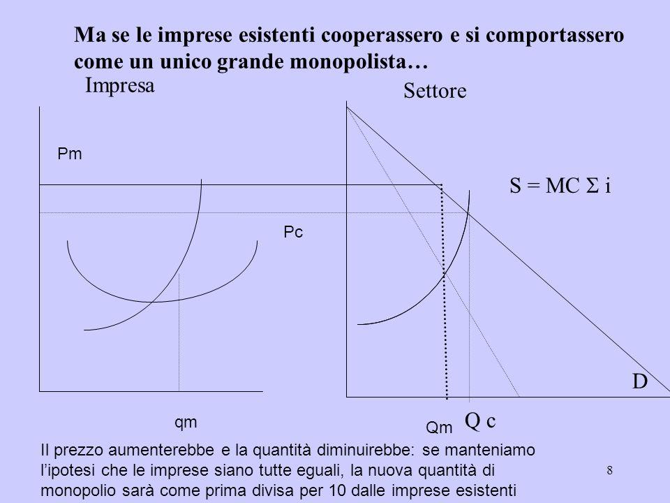 8 Impresa Settore D S = MC i Q c Pc Ma se le imprese esistenti cooperassero e si comportassero come un unico grande monopolista… Qm Pm Il prezzo aumen