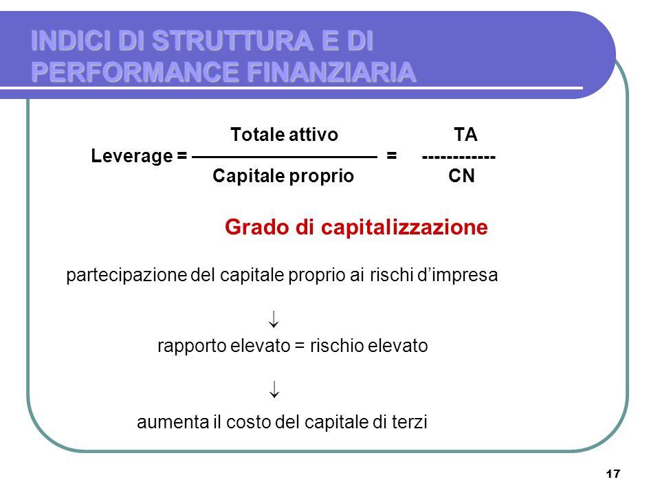 17 Totale attivo TA Leverage = –––––––––––––––––– = ------------ Capitale proprio CN Grado di capitalizzazione partecipazione del capitale proprio ai
