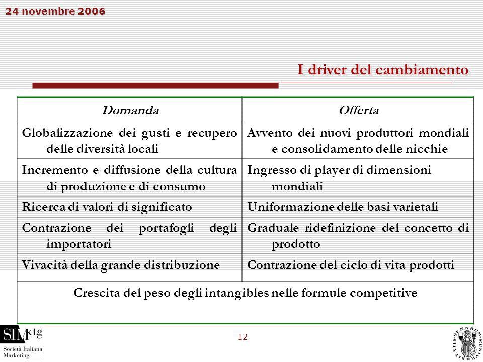 24 novembre 2006 12 I driver del cambiamento DomandaOfferta Globalizzazione dei gusti e recupero delle diversità locali Avvento dei nuovi produttori m