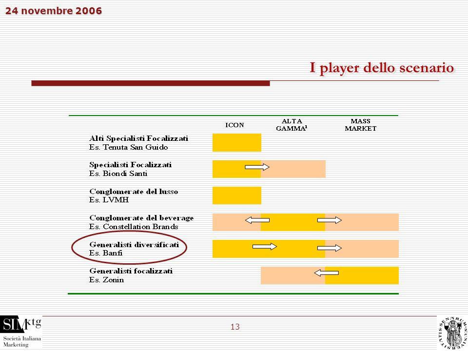 24 novembre 2006 13 I player dello scenario