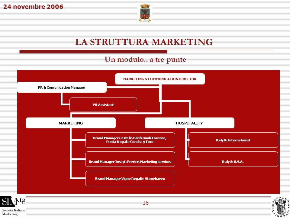 24 novembre 2006 16 LA STRUTTURA MARKETING MARKETING & COMMUNICATION DIRECTOR MARKETING Brand Manager Castello Banfi,Banfi Toscana, Punta Nogal e Conc